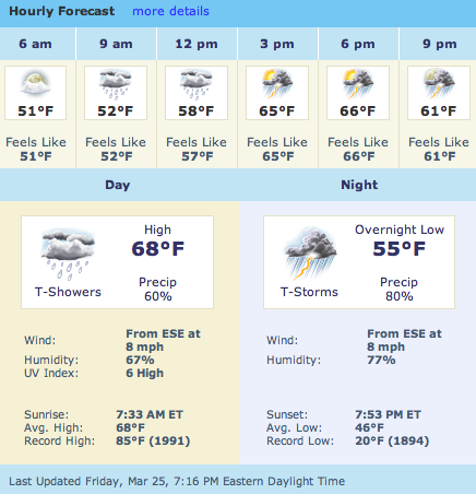 Forcast for 3/26/11